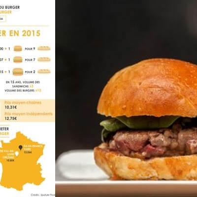 Le Burger est devenu un incontournable en France