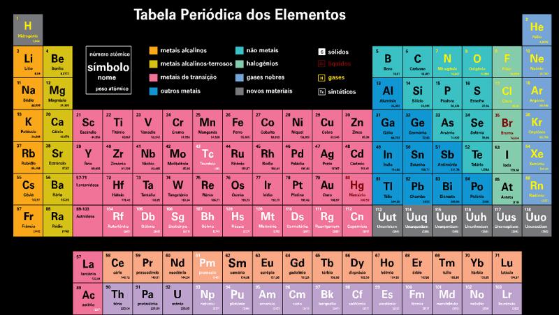 Tabela Periodica Completa Para Imprimir
