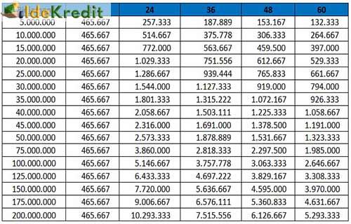 Solusi pinjaman dengan berbagai pilihan yang dapat disesuaikan dengan kebutuhan anda. Tabel Angsuran Mandiri Syariah 2021 Bunga Tempo Idekredit