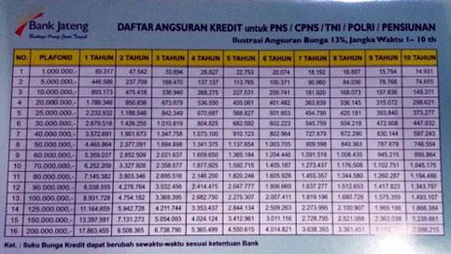 Bpd maluku dan maluku utara, 8.83%. Tabel Pinjaman Pns Bank Jateng 2021 Syarat Cara Pengajuan