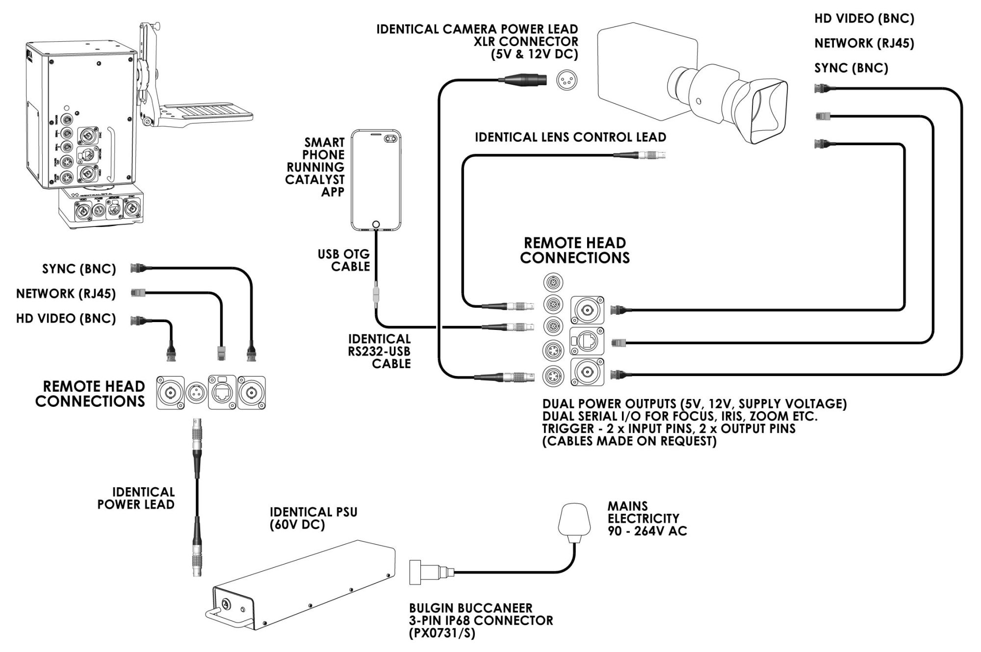 hight resolution of dta remote head hook up diagram