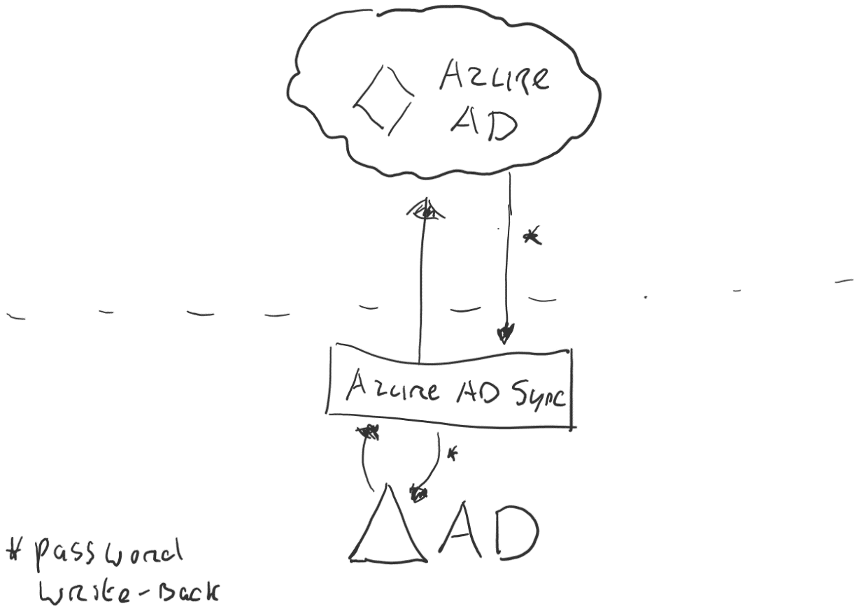 Azure Active Directory Sync