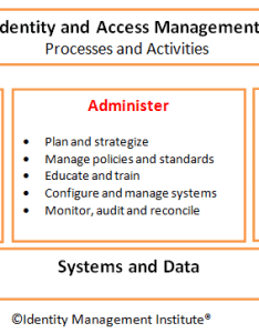 Identity and access management process flowchart also certified manager ciam rh identitymanagementinstitute