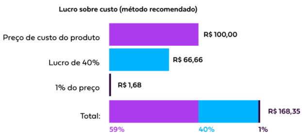 tabela lucro sobre custo