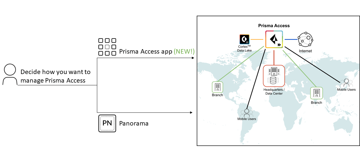 This graphic illustrates the choices of management interfaces for Prisma Access, one of which is Cloud Managed Prisma Access.