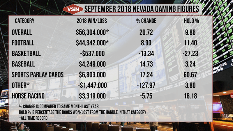 SEPT_Nevada_Numbers
