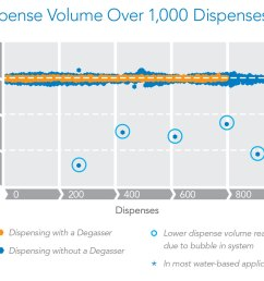 idex health science degassers manage efficiency across a wide range of flow rates and conditions with closed loop vacuum control to greatly enhance  [ 1150 x 946 Pixel ]