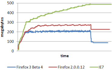 Därför drar Firefox 3 så lite minne