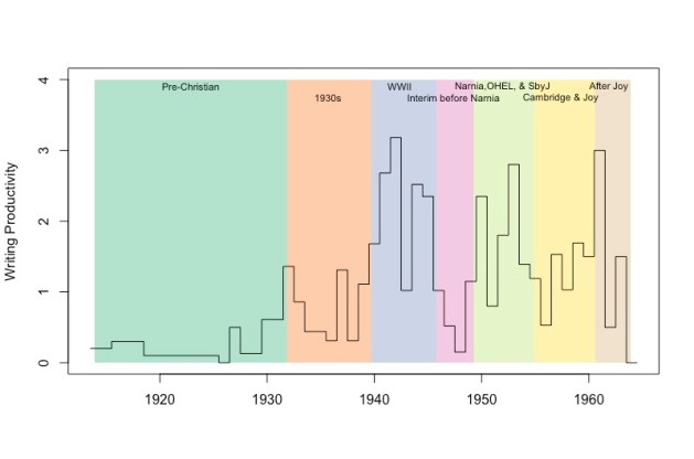 graph of literary production over time