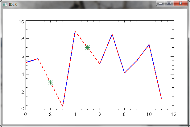 Interpolating Bad Data Points in a Vector