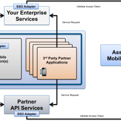 Application Integration Architecture Diagram Er For College Database Idm 360 Mobileconnect
