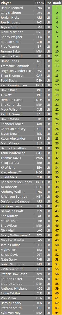 Linebacker Rankings