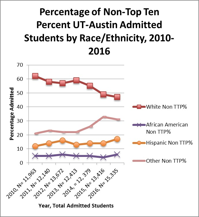 The Texas Top Ten Percent's Legacy in Supporting Equal