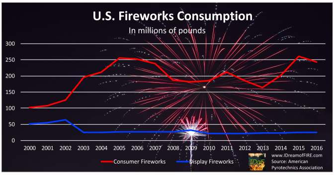 This chart shows U.S. fireworks purchased in millions of pounds of fireworks. In 2000, display fireworks put on by cities and the like accounted for 33 percent of the 150 million pounds of fireworks consumed. In 2016, they accounted for just 10 percent of the 268 million pounds consumed.