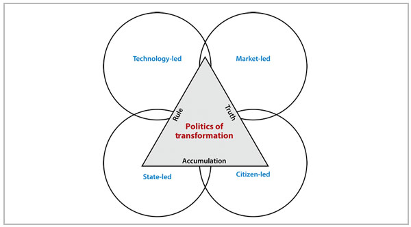 The Politics of Sustainability and Development