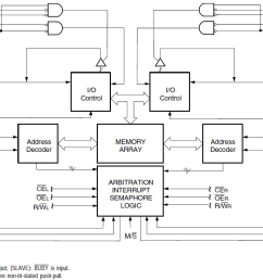 asynchronous dual port rams idt 7007 logic diagram of ram  [ 1161 x 800 Pixel ]