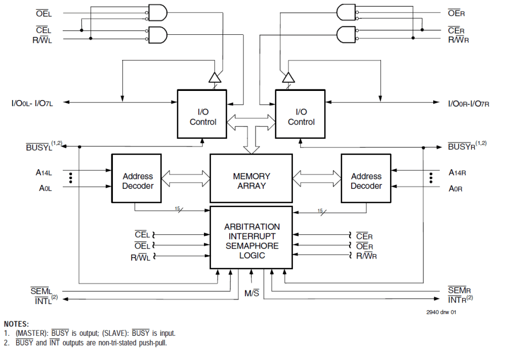 medium resolution of asynchronous dual port rams idt 7007 logic diagram of ram