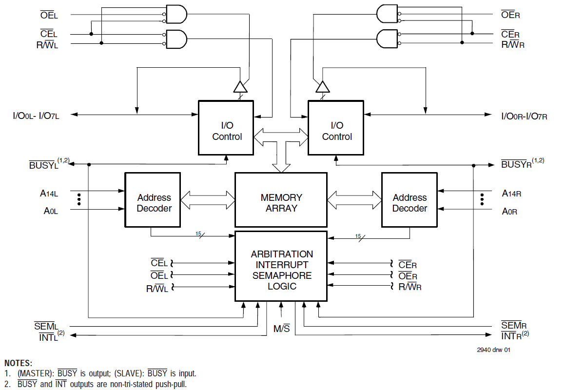hight resolution of asynchronous dual port rams idt 7007 logic diagram of ram