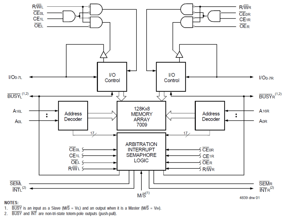medium resolution of 7009 128k x 8 dual port ram idt dual port ram block diagram