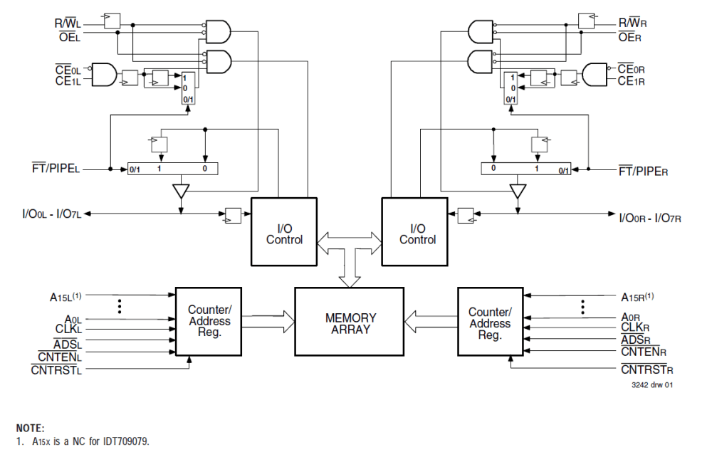 medium resolution of 709079 32k x 8 sync dual port ram pipelined flow through idt logic diagram 512 x 8 bit sram