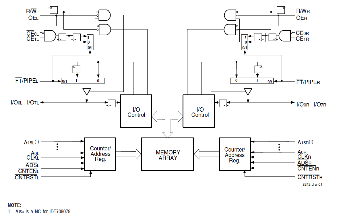 hight resolution of 709079 32k x 8 sync dual port ram pipelined flow through idt logic diagram 512 x 8 bit sram