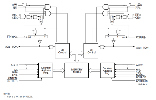 small resolution of 709079 32k x 8 sync dual port ram pipelined flow through idt logic diagram 512 x 8 bit sram
