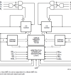 asynchronous dual port rams idt logic diagram 512 x 8 bit sram [ 1149 x 846 Pixel ]