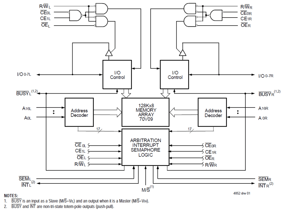 medium resolution of asynchronous dual port rams idt logic diagram 512 x 8 bit sram