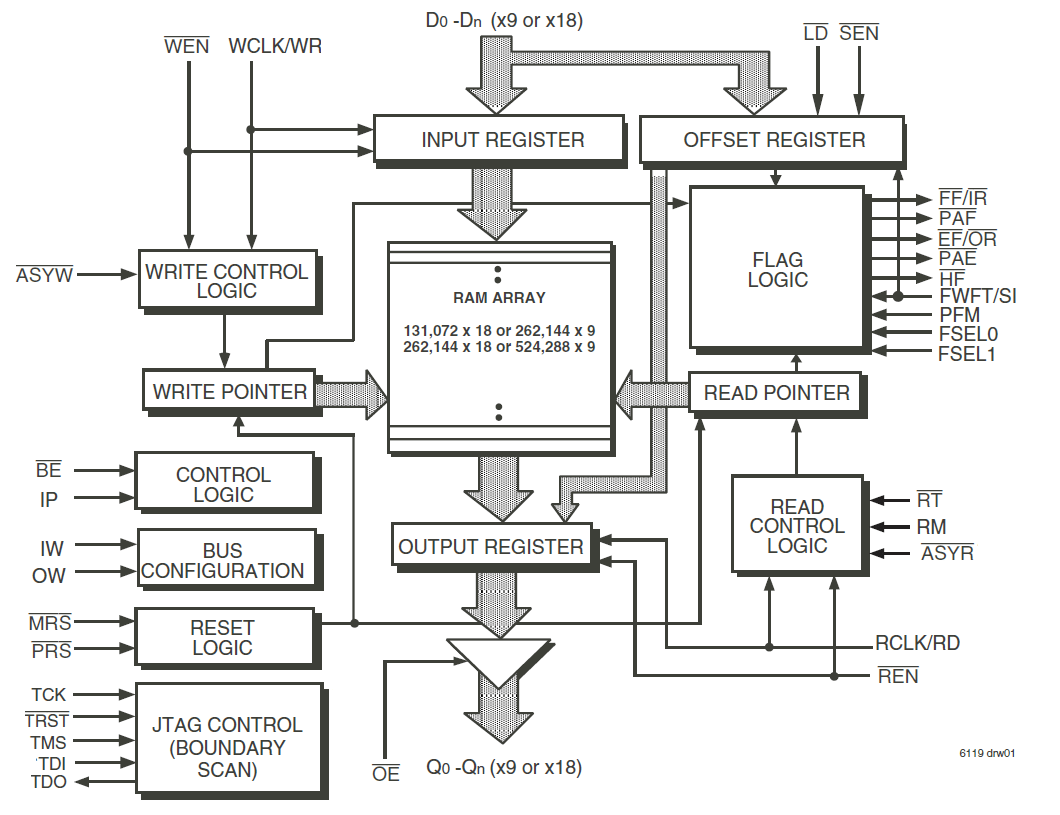 block diagram 741
