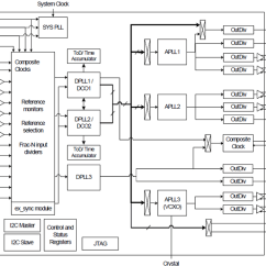 How To Make A Tree Diagram Voltmeter Ammeter Wiring 82p33931-1 - Synchronization System For Ieee 1588 | Idt