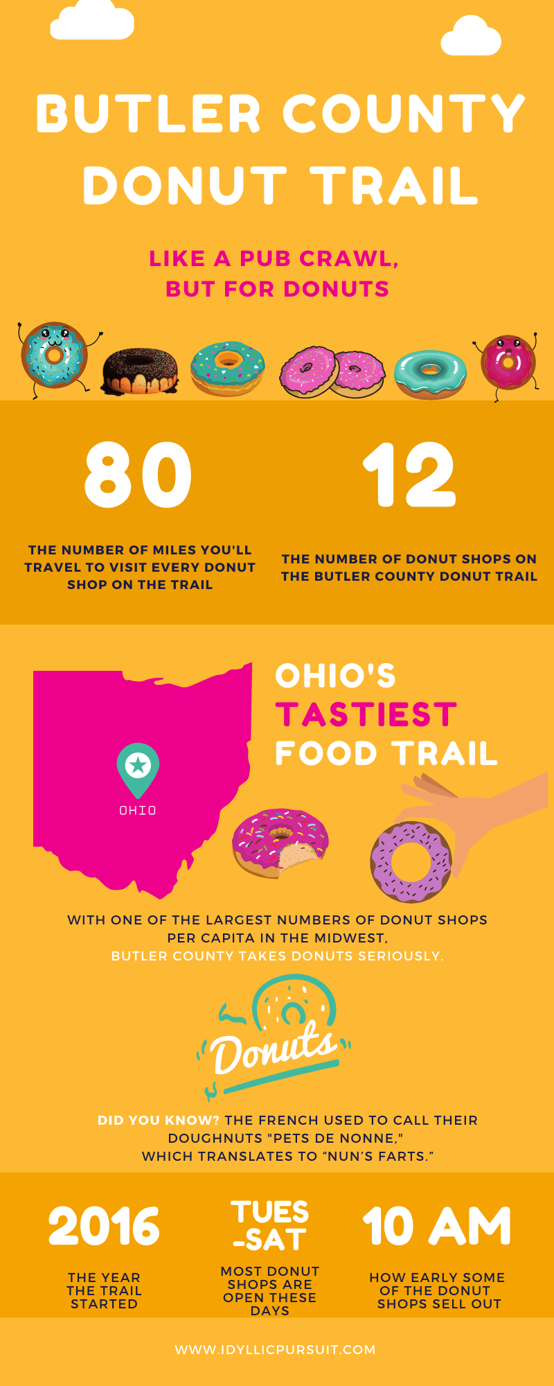 The Ultimate Guide To The Butler County Donut Trail