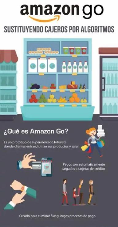 Amazon GO Tienda Online