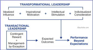 Difference Between Transactional and Transformational Leadership