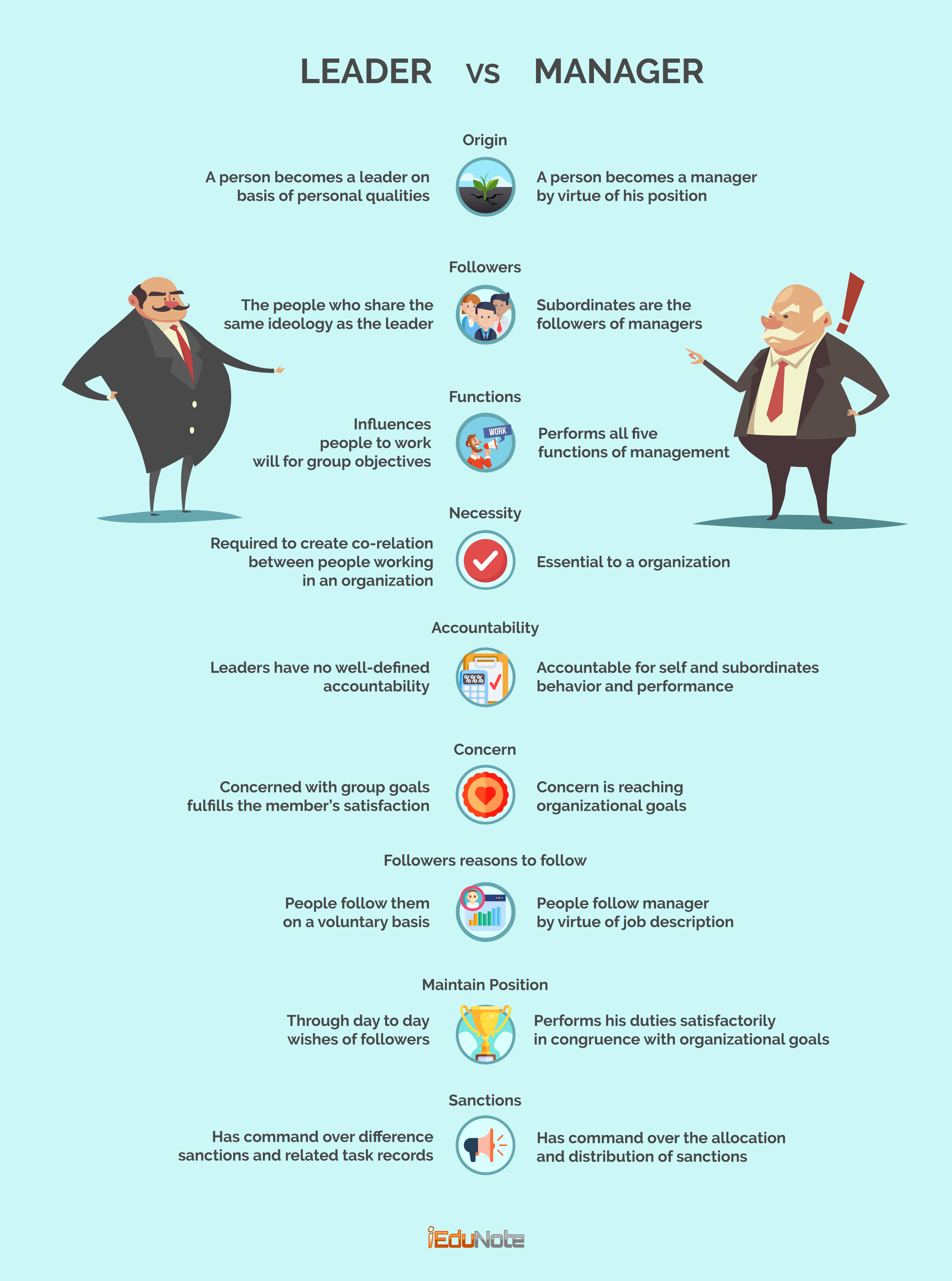 manager vs leader qualities