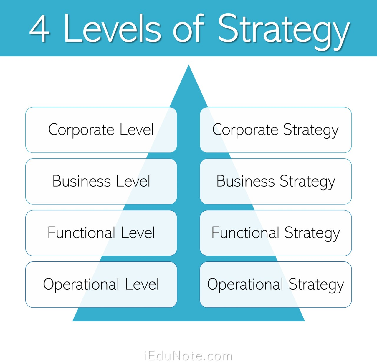 4 Levels of Strategy-Making