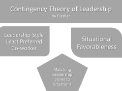 Contingency Theory of Leadership by Fiedler