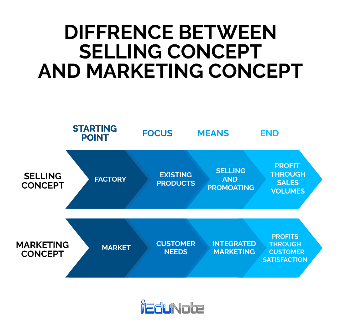 difference between selling concept and marketing concept
