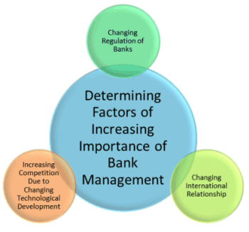 Bank Management - Definition, Objectives, Importance