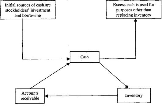 Steps of Cash Control