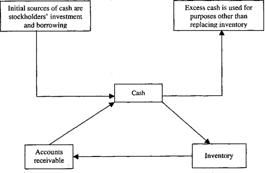 Steps of Cash Control