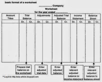 What is Worksheet: Types of Accounting Worksheet