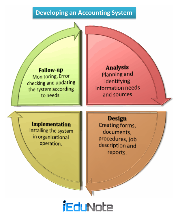Steps of Developing Accounting System