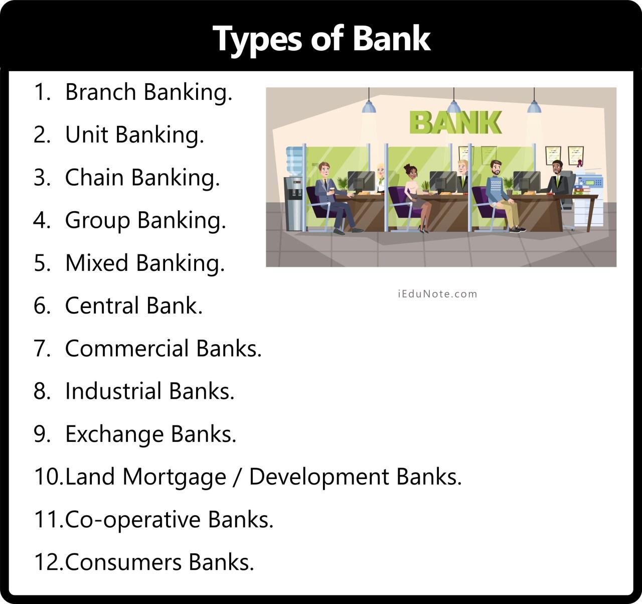 12 Types of Banking