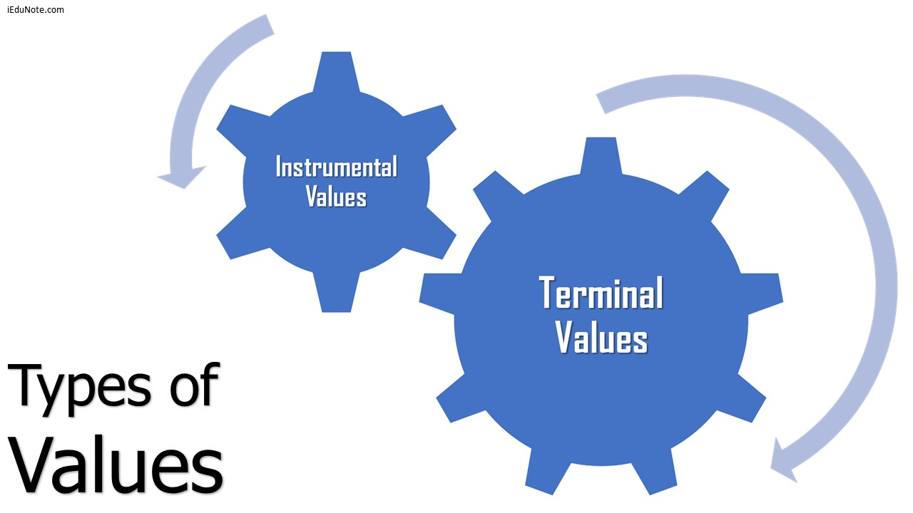 2 Types Of Values Explained