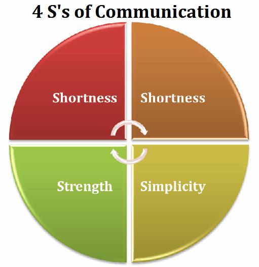 4s of communication