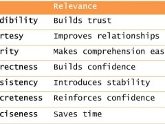 7C's of Business Communication