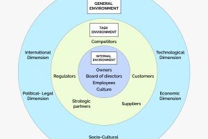 Internal and External Environment Factors that Influences Organizational Decision Making