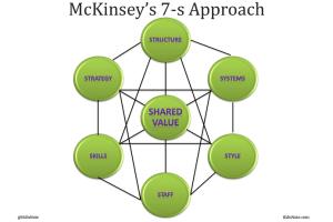 McKinsey 7S Framework: Improve Management Effectiveness