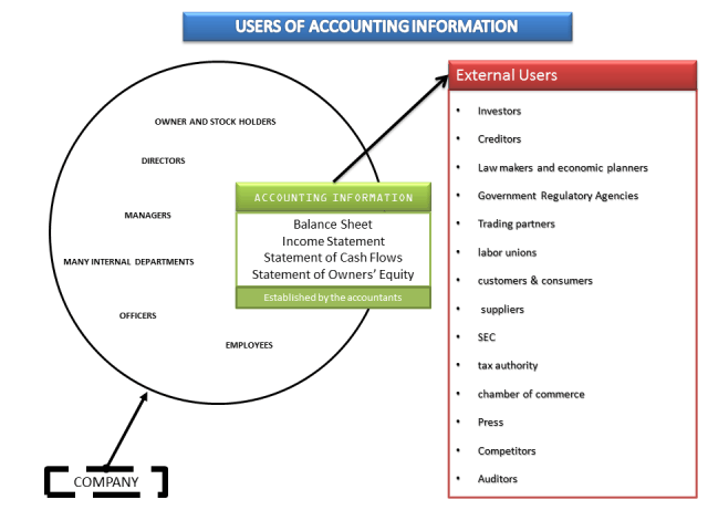 Internal and External Users of Accounting Information