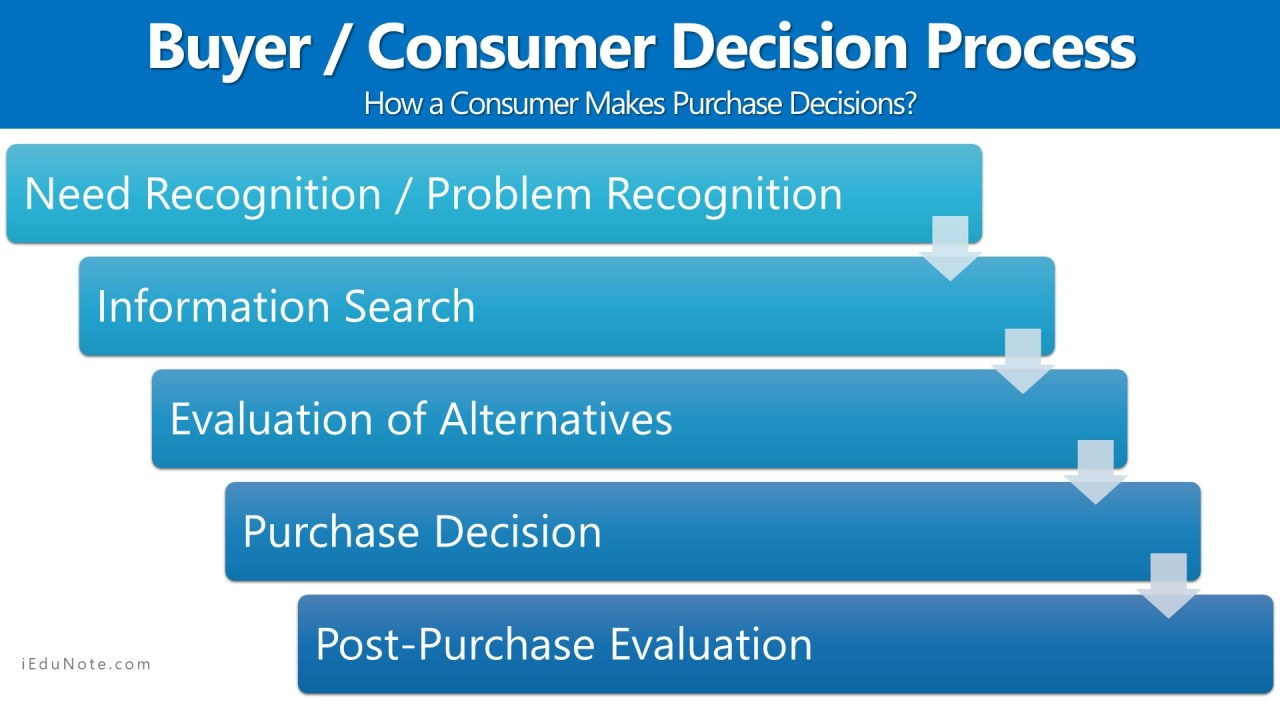 5 Stages of Consumer or Buyer Decision Process